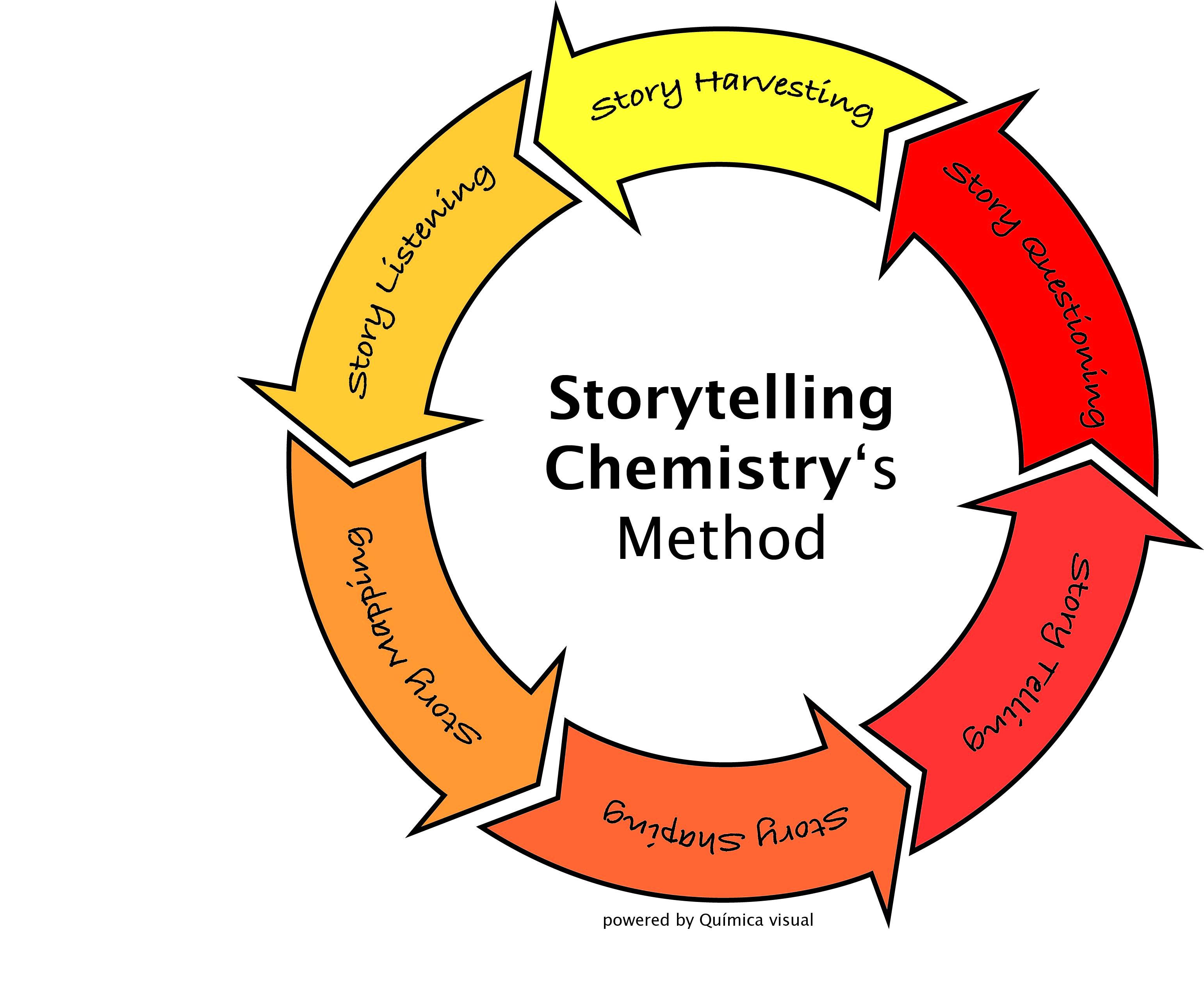 Storytelling como estrategia de contenidos